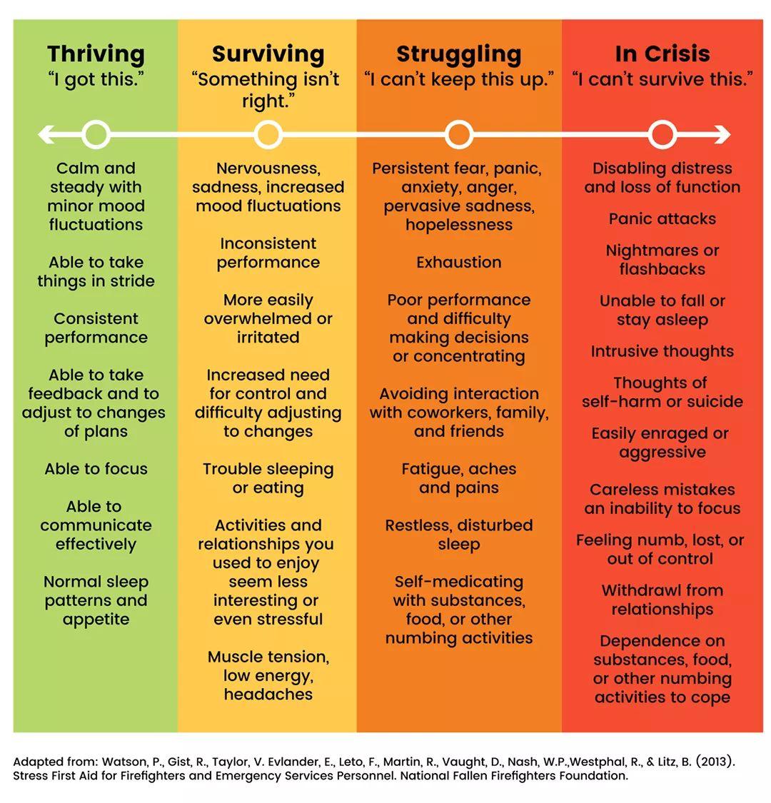 First responder stress chart